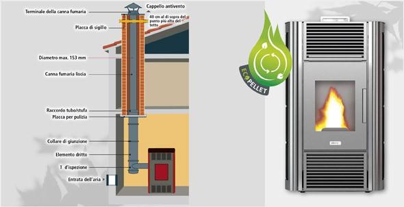 Aerazione forzata costo installazione stufa pellet - Istallazione stufa a pellet ...